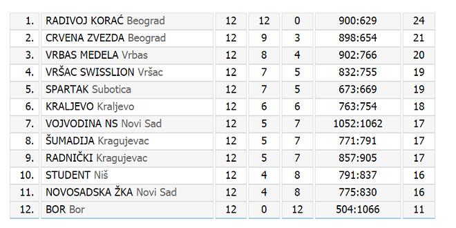 Tabela Prve ženske lige Srbije