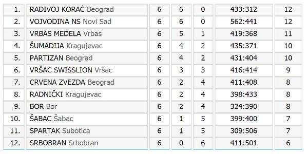 Prva ženska liga Srbije - tabela