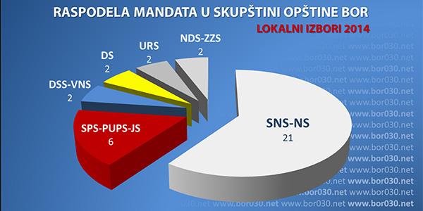 izbori-2014-raspodela-mandata