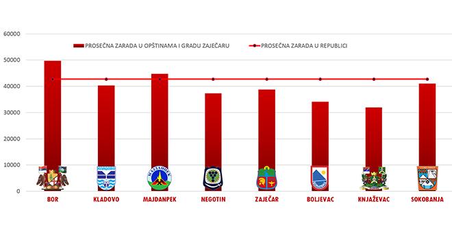 plata-februar-stat